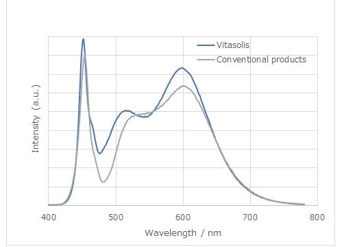 Vitasolis, Nichia, LED, iluminación, Human Centric Lighting, Ritmo circadiano