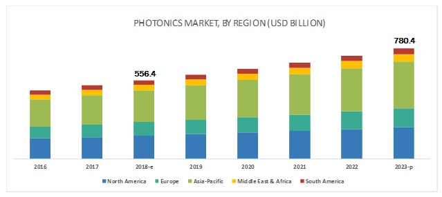 fotónica, iluminación, mercado, electrónica