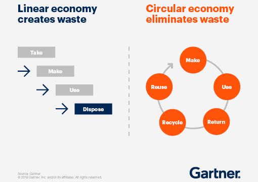 Gartner, economía circular
