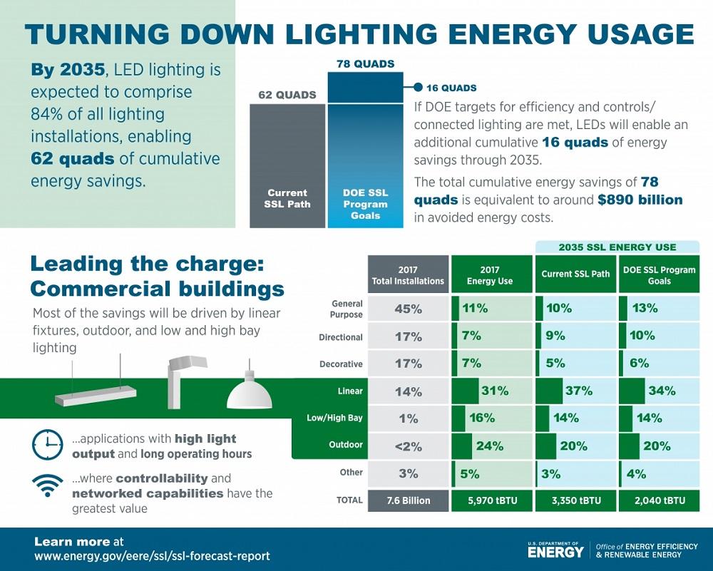 DOE, iluminación LED, mercado iluminación EEUU, tecnología LED, ahorros energéticos, eficiencia energética, smartlighting
