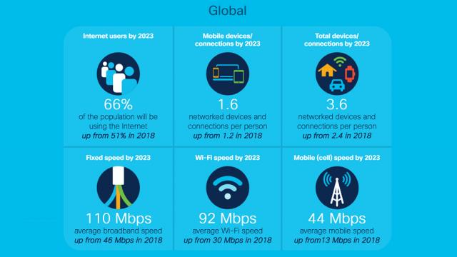 Cisco, 5G, IoT, Conectividad