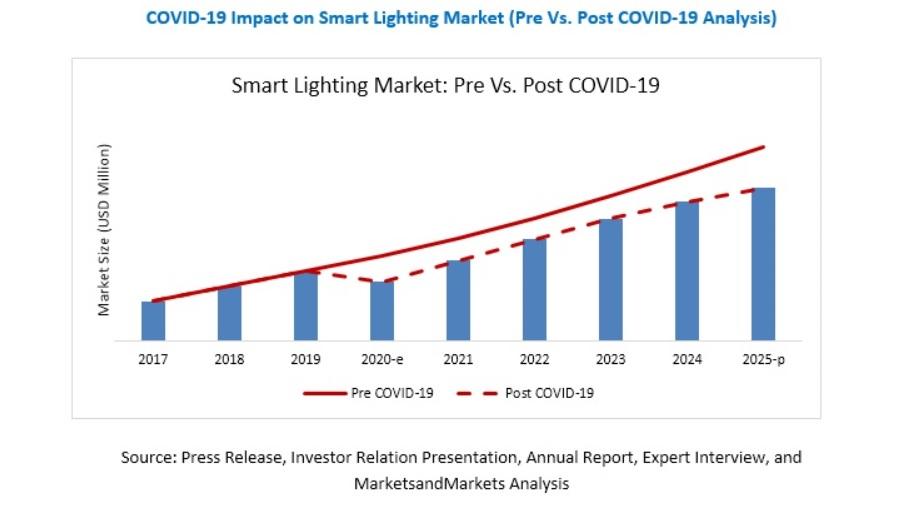 Markets&Markets, mercado, iluminación inteligente, alumbrado