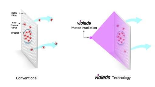 Seoul Semiconductor, Violeds, radición ultravioleta, UVC