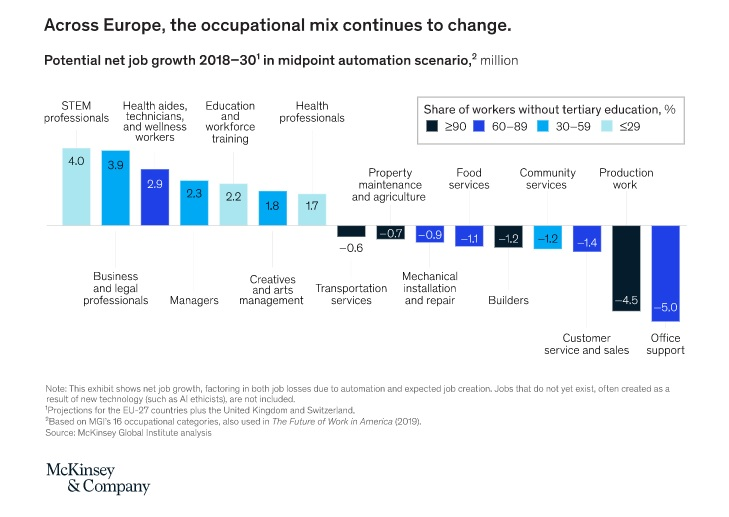 McKinsey&Global, empleo, laboral, trabajo, empleo