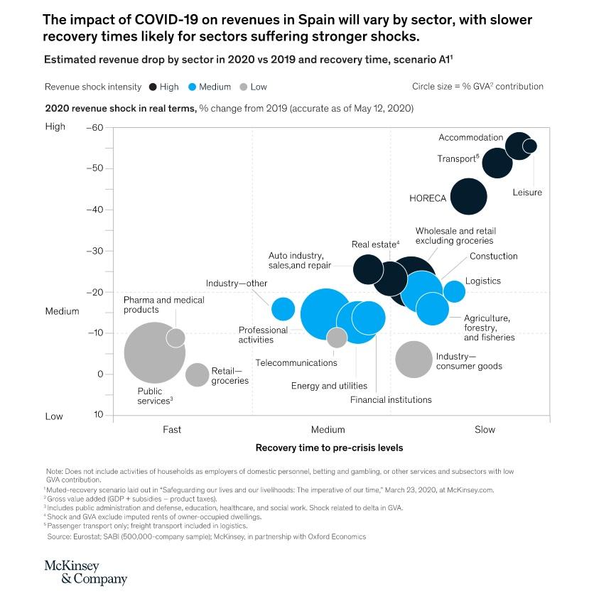 covid-19, coronavirus, economía, España