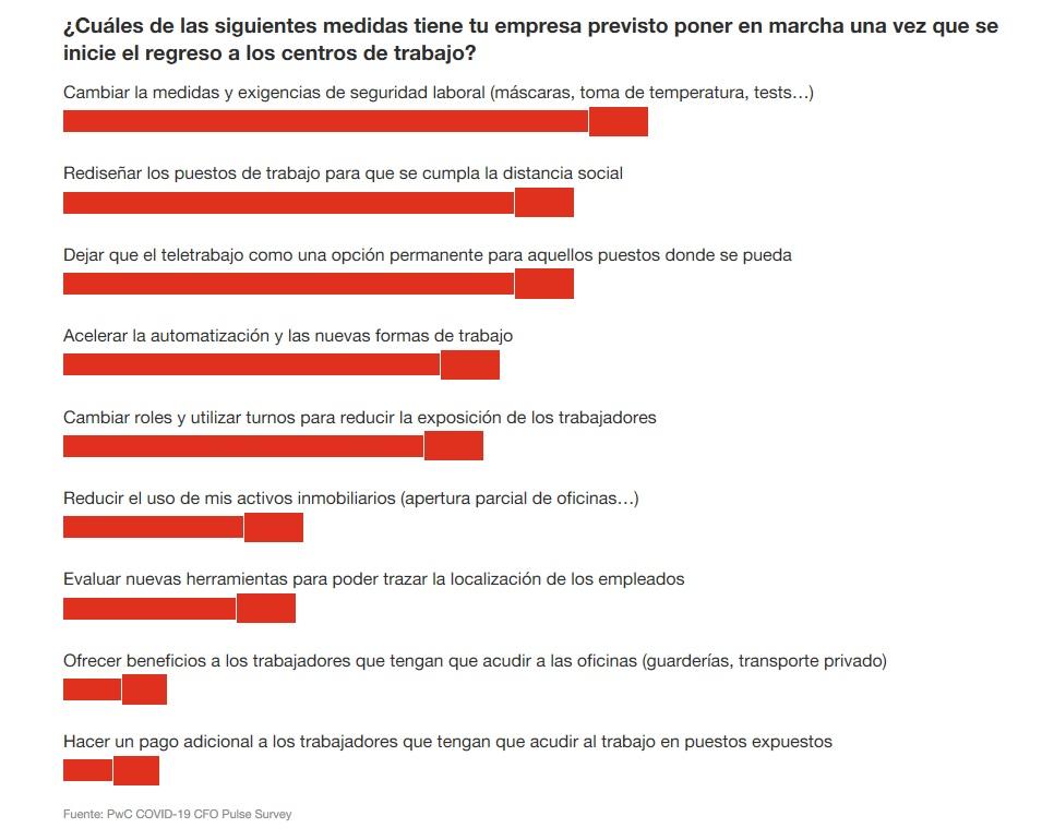 pandemia, coronavirus, covid-19, directores financieros