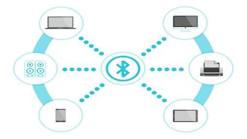 bluetooth, conectividad, hogar inteligente, smart building, ciudades inteligentes
