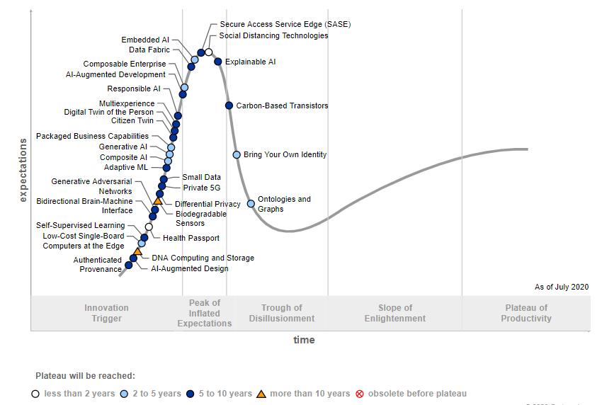 Gartner, tendencias tecnológicas, tecnologías innovadoras, Innovación tecnológica