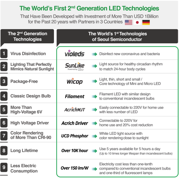 Seoul Semiconductor, LED, iluminación