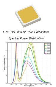 Lumileds, Luxeon, horticultura, iluminación, iluminación hortícola