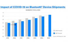 Bluetooth, Bluetooth®, mercado, conectividad, mercado mundial Bluetooth