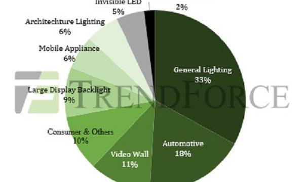 LED, mercado LED, iluminación, TrendForce