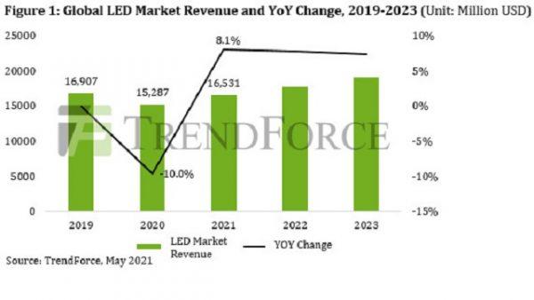 LED, mercado LED, TrendForce, iluminación